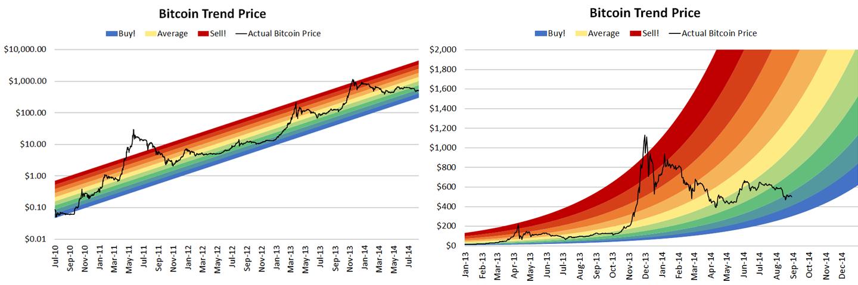 Bunte Bitcoin Charts sorgen für Zuversicht, erweisen sich aber nicht als fundiert...