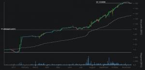 bitcoins verdienen mit yolodice