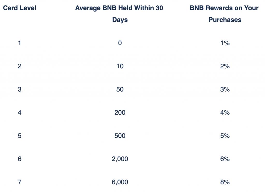 Level der Binance Krypto-Kreditkarte, mit den jeweiligen Cashback-Raten abhängig von der Zahl der gehaltenen BNB.