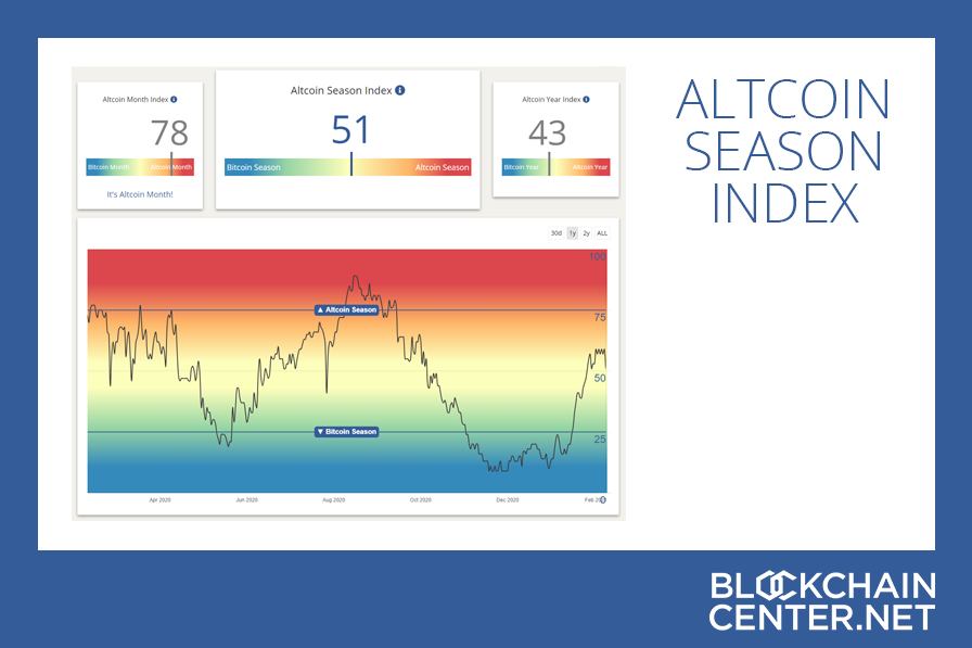 altcoin index