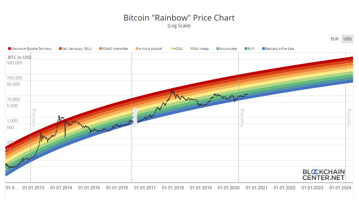 Bitcoin Index Live Chart