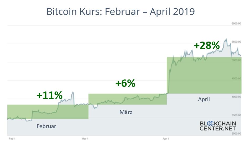 Live bitcoin news bitcoin cash tag