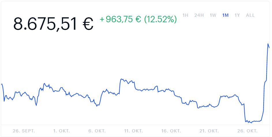 Wie viel ist der gesamte Bitcoin-Markt wert?