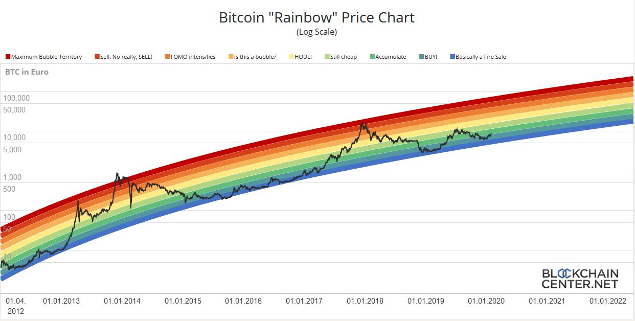 Bitcoin Rainbow Chart - Blockchaincenter