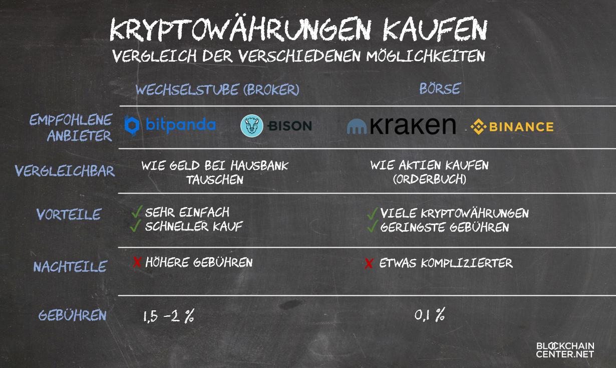 kryptowährungen broker vergleich weiss cryptocurrency rating litecoin forex expertenberater 2020