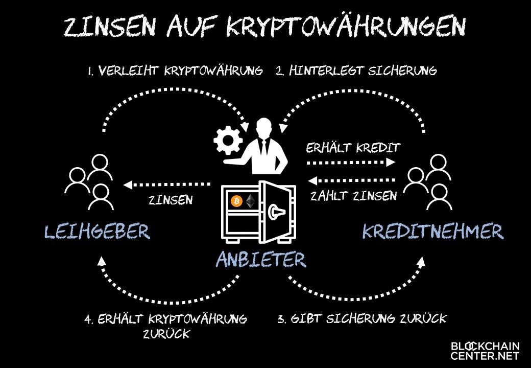 Chainoperator, der kryptowährung handelt