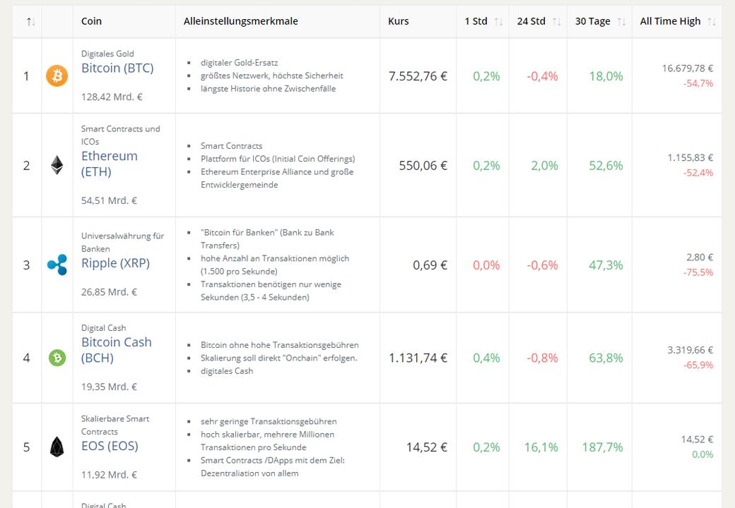 Bitcoin exchange ranking